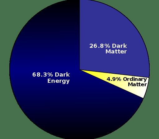 Stima della distribuzione della massa-energia nell'universo (rilevazioni del 2013): Energia oscura, Materia oscura, Materia conosciuta