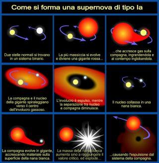 Formazione di supernova di Tipo I-A