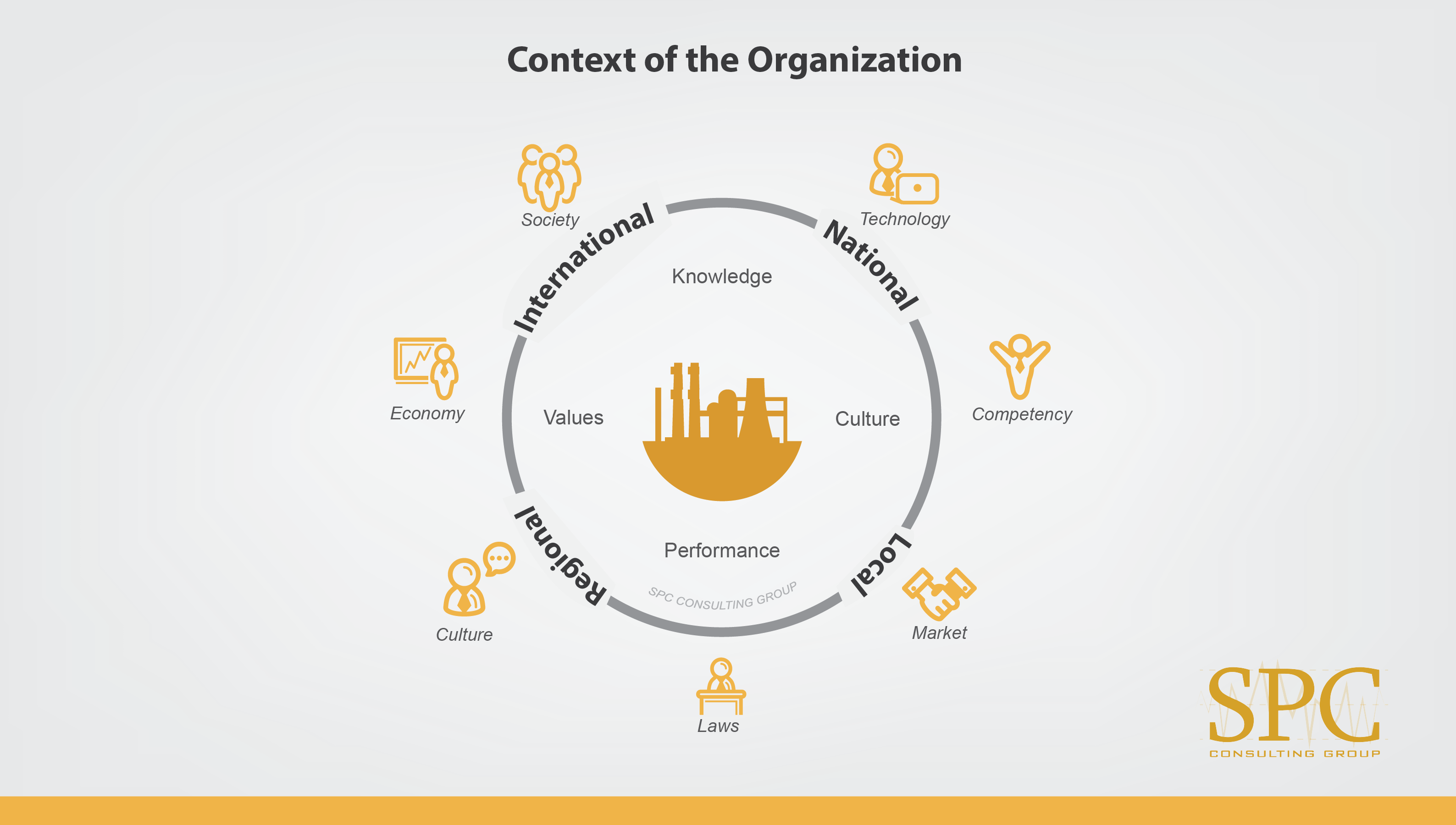 01 Context Of The Organization 03 Spc Consulting Group