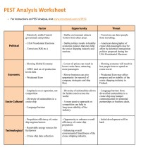Newest Pest Analysis Worksheet | goodsnyc.com