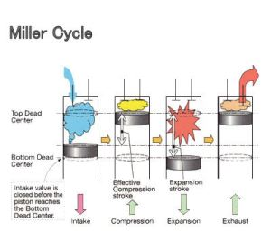 The Return of the Miller Cycle Engine – Driven To Write