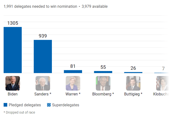 Overview of the Democratic Primaries delegate count. Biden won the overall race with 1,305 delegates secured.
