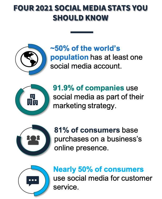 This graphic conveys four 2021 social media statistics businesses should know.
