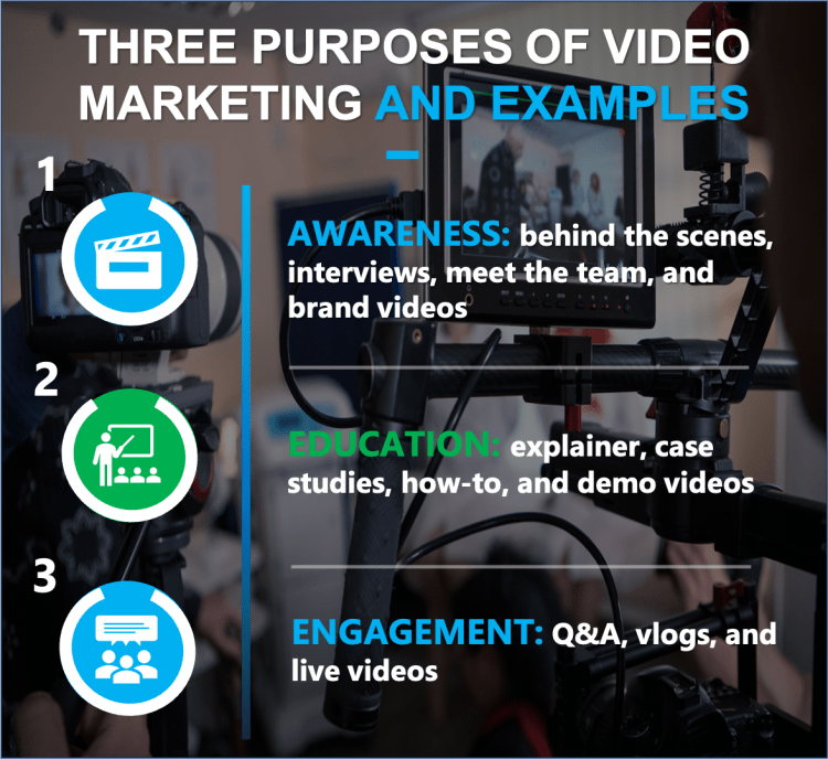 This images lists the three purposes of video marketing and examples of each.