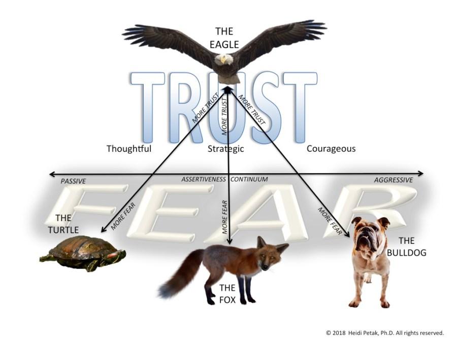 Speak Eagle Communication Model