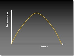 Stress-performance curve