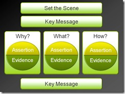 """Webinar """"How to Plan an Audience-friendly Presentation"""": Your Questions Answered"""