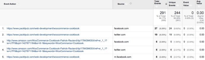 Google Analytics Outgoing Links By Source