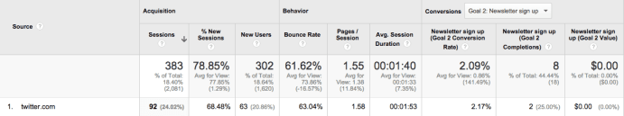 Google Analytics Twitter Visits