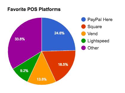 Favorite POS Platforms