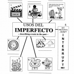 The Imperfect Tense Spanish Class Activities