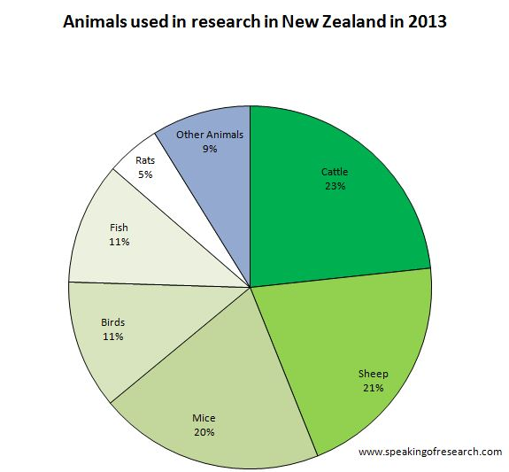 use animal research diagram low voltage lighting wiring investigating new zealand statistics speaking of experiments in 2013 click to enlarge
