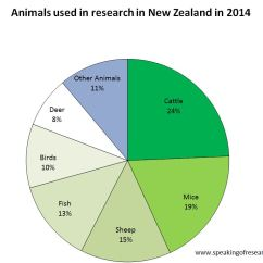 Use Animal Research Diagram Electric Range Oven Wiring New Zealand Publishes 2014 Statistics On Speaking Experiments In Click To Enlarge