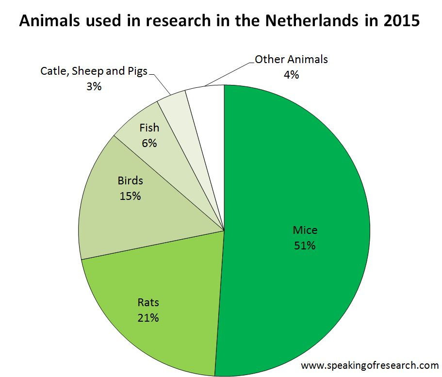 use animal research diagram spa circuit board wiring the netherlands publishes 2015 statistics speaking by species in pie chart