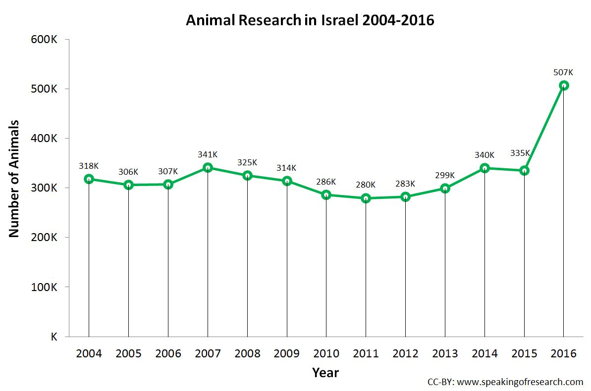 use animal research diagram toyota head unit wiring experiments in israel rise by 51 2016