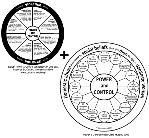 A new power and control wheel