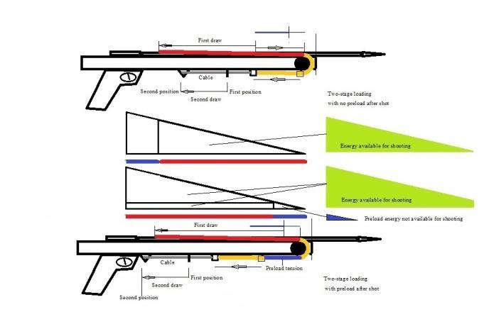 basic gun diagram gravitational potential energy rollergun speargun diagrams spearguns pole spears slings with preload jpg