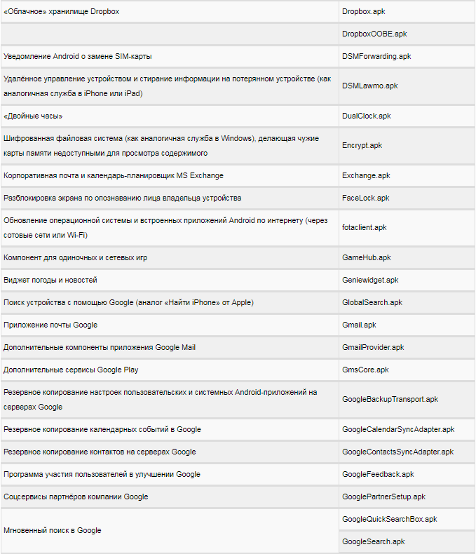 список прилжений2
