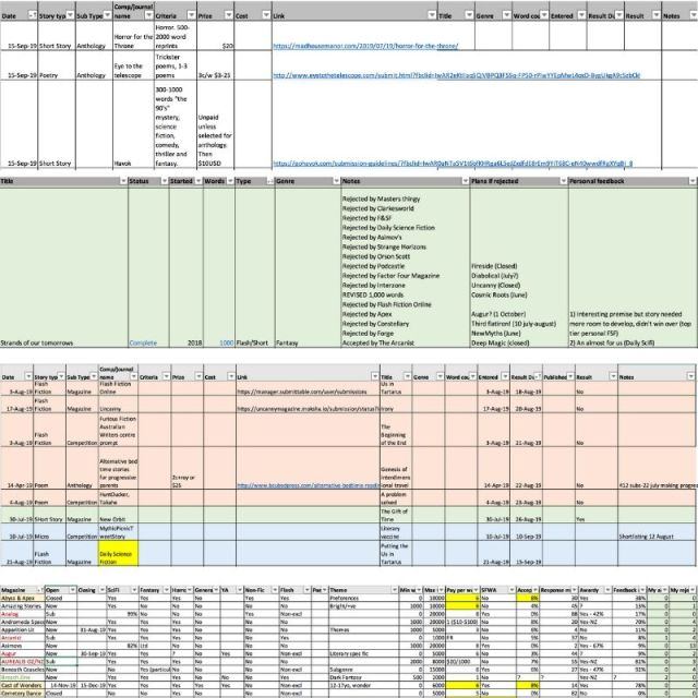Colour-coded excel spreadsheets that log Submission calls, rejection stats by story, colour-coded submission records, and table of potential markets.