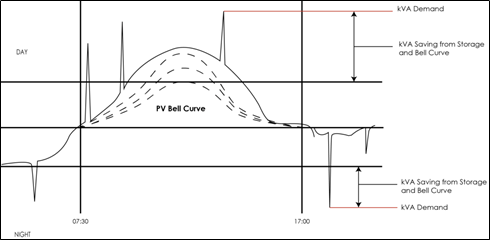 A typical Grid tied bell curve chart