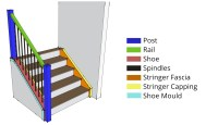Anatomy of a Staircase - Specialized Stair & Railing