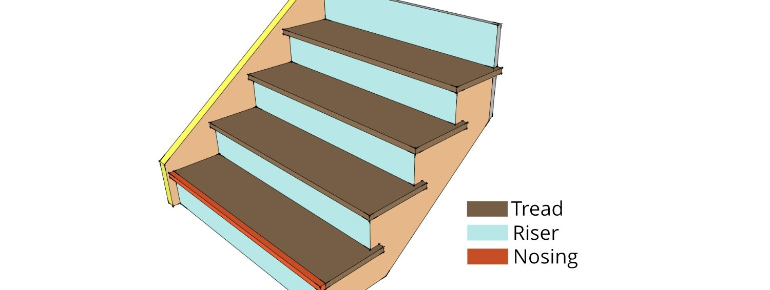 Anatomy Of A Staircase Staircase Parts Components | Hardwood Treads And Risers | Stair Nosing | Carpet | Hardwood Flooring | Red Oak | Stair Tread