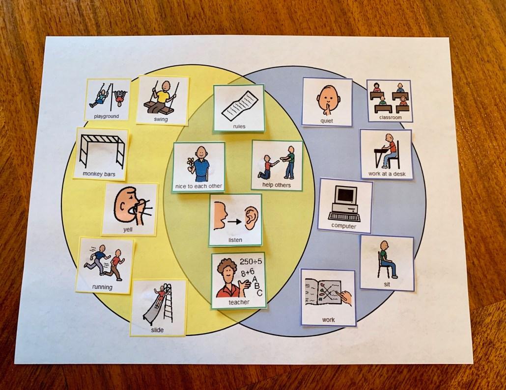 Recess Venn diagram