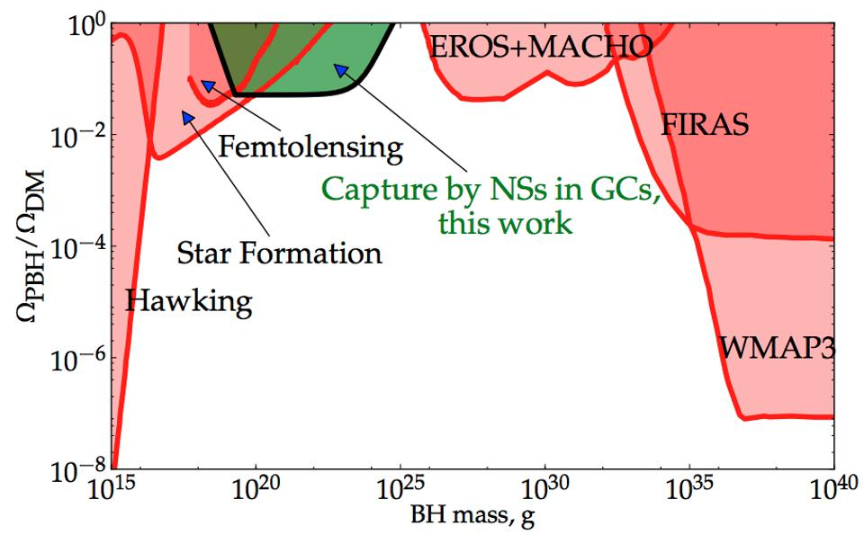 Constraints on dark matter from Primordial Black Holes.