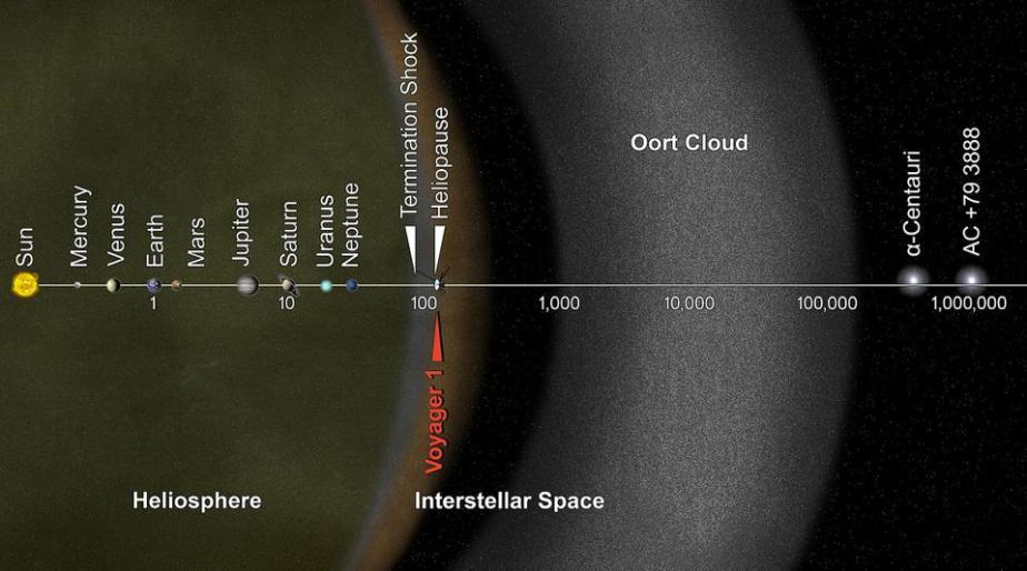 A logarithmic chart of distances, showing the Voyagers, our Solar System, and more.