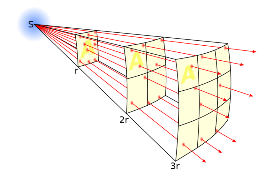 Illustration of the relationship between distance and how flux spreads out.