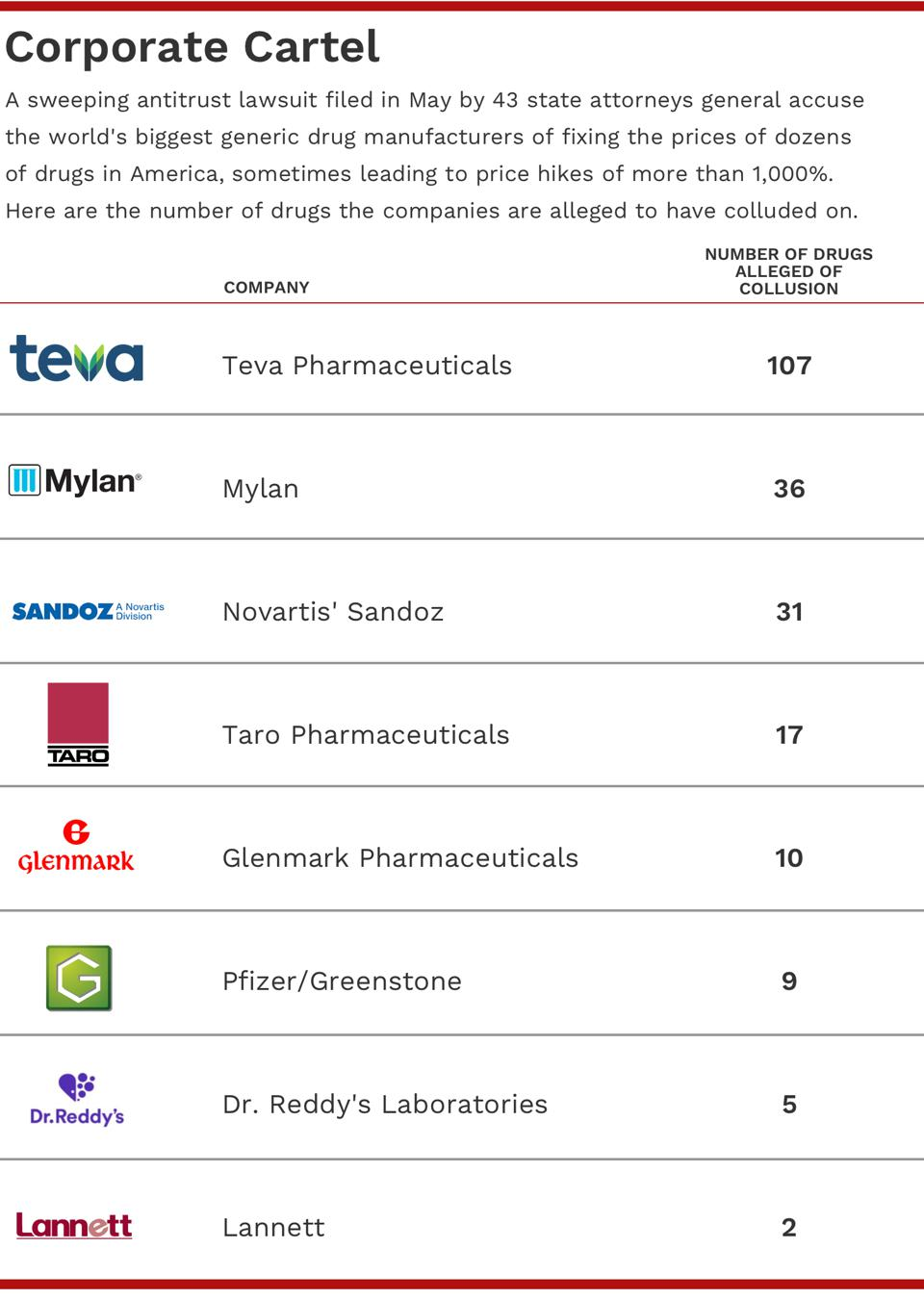 960x0 - This Pharma Exec Is Accused Of Fixing Prices On 107 Drugs