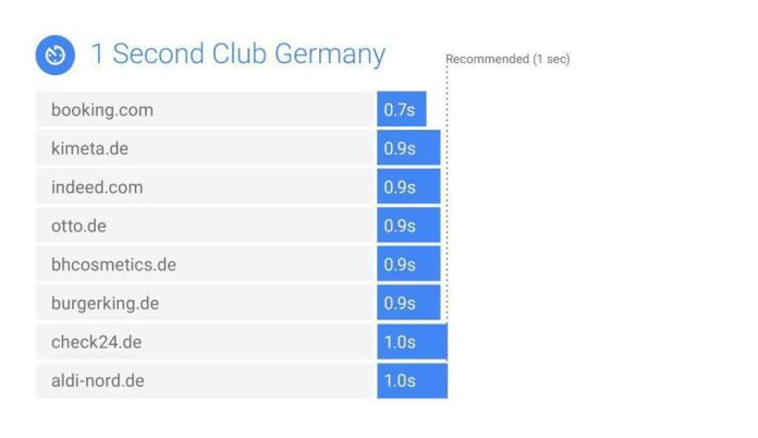 Germany one second club