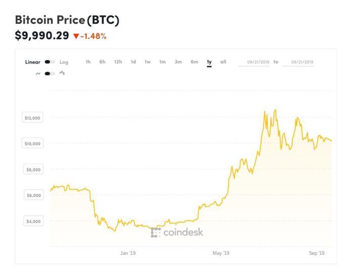 bitcoin, bitcoin price, Patrick Byrne, Overstock, chart