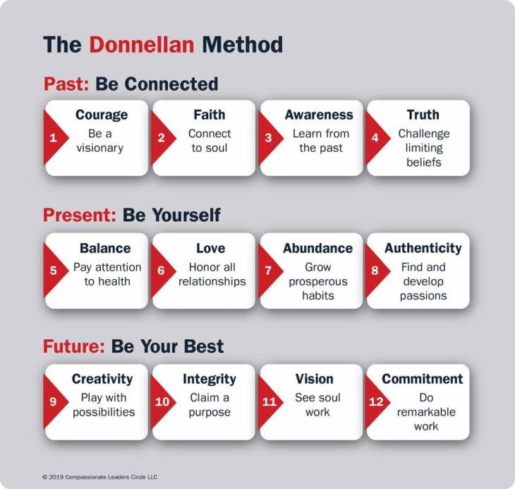 Donnellan Method