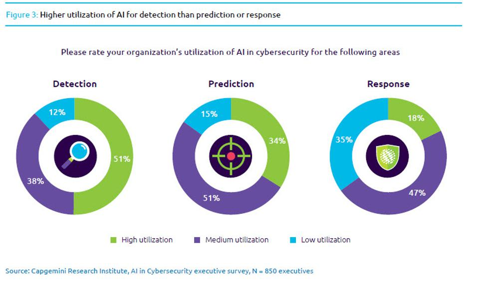 10 Charts That Will Change Your Perspective Of AI In Security