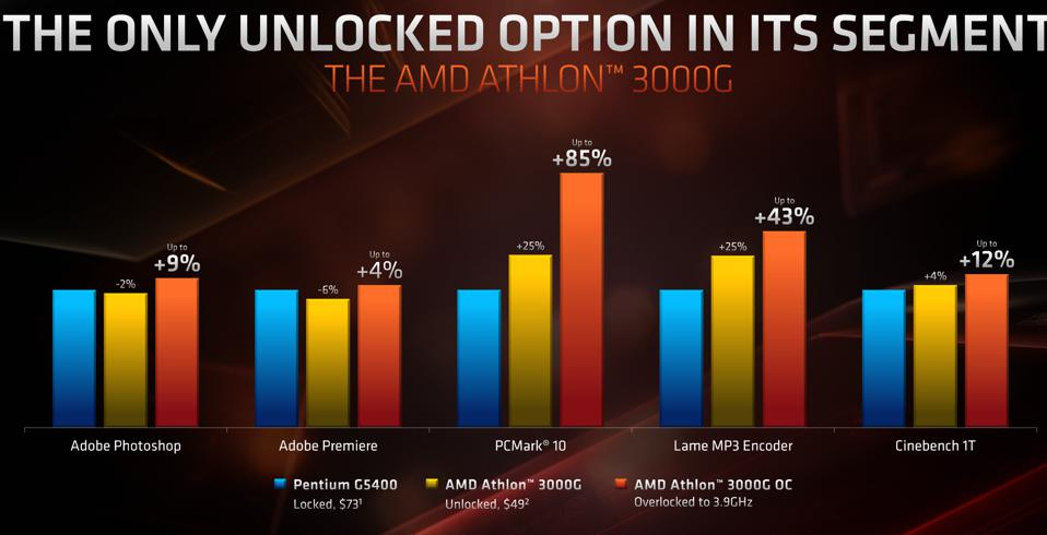 AMD Athlon 3000G performance