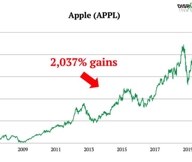 Half Of Apples Business Is At Risk