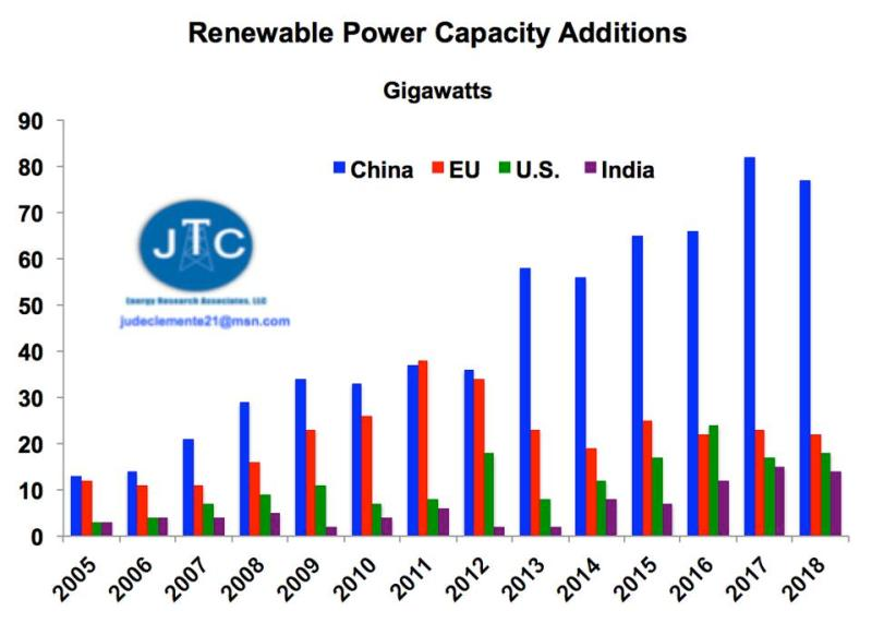 Renewable power additions by country/region.