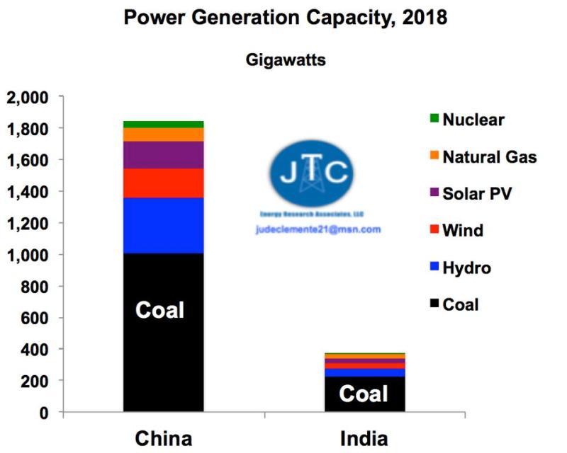 China, India power capacity by technology