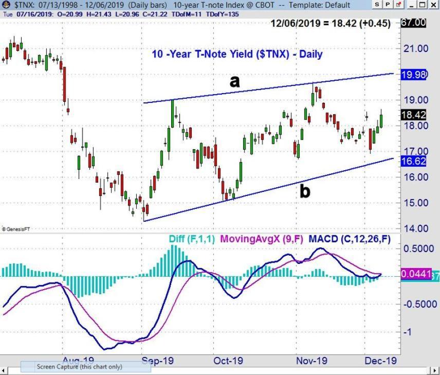 960x0 - Sharp Market Decline Holds trial Levels