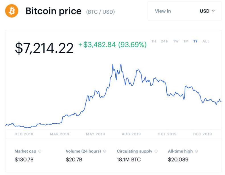 bitcoin, bitcoin price, Google, YouTube, chart