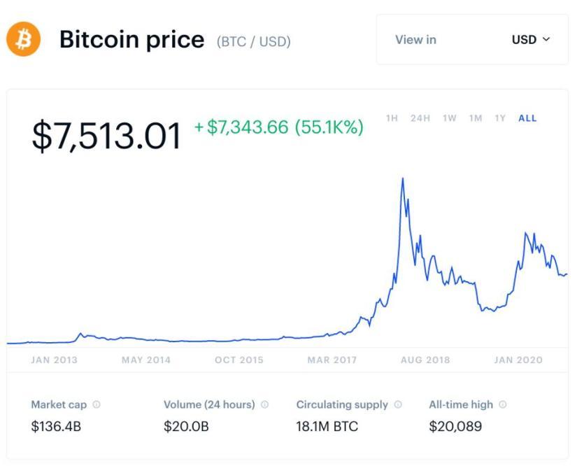 bitcoin, bitcoin price, John McAfee, chart