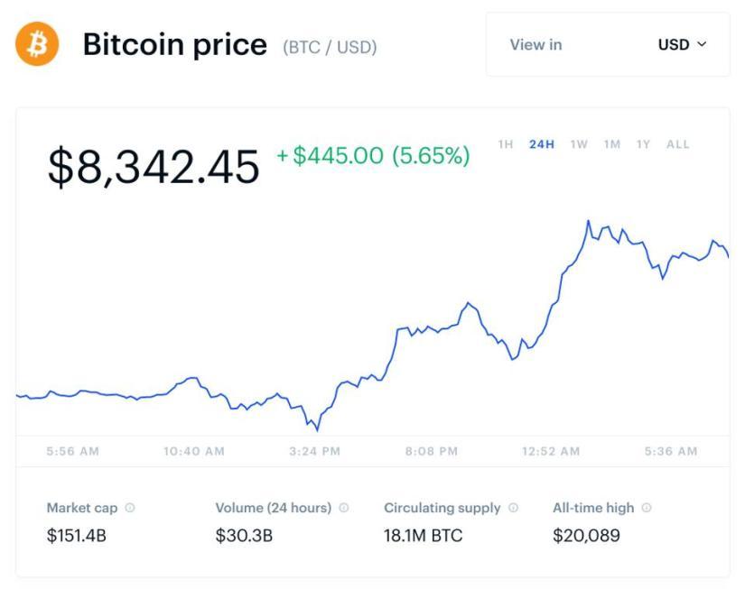 bitcoin, bitcoin price, Iran, Iraq, chart