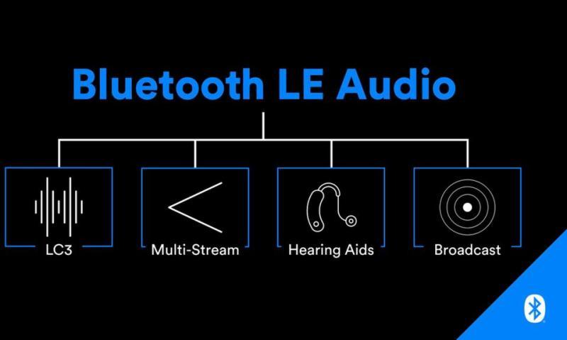 Resultado de imagen para bluetooth LE audio
