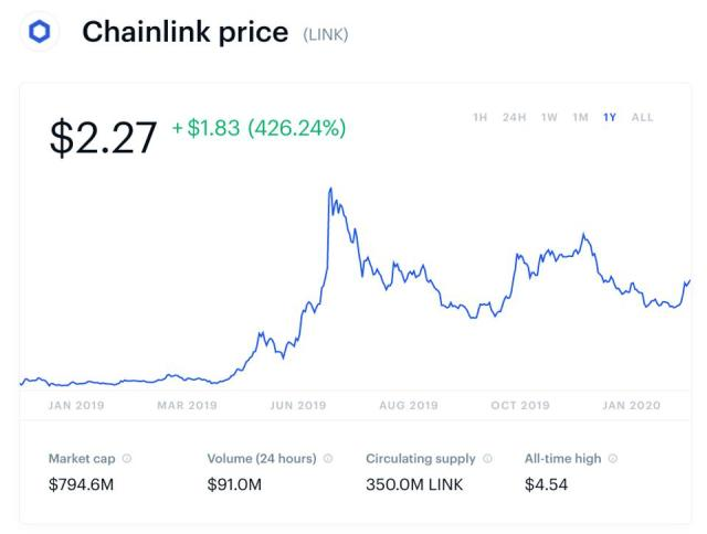 bitcoin, bitcoin price, chainlink, cryptocurrency, chart