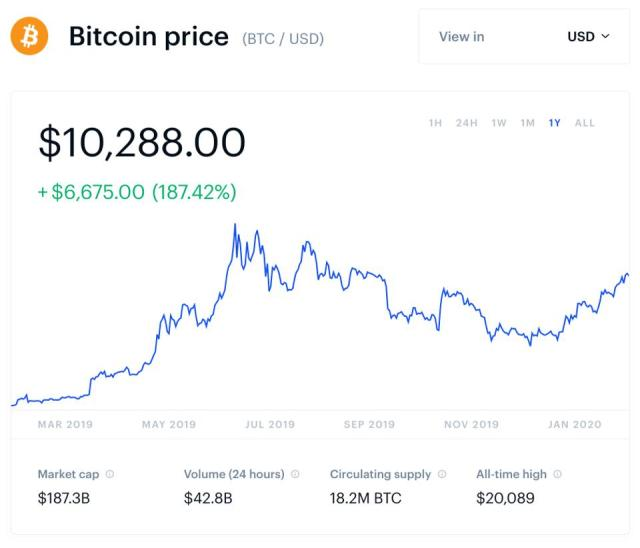 bitcoin, bitcoin price, China, chart