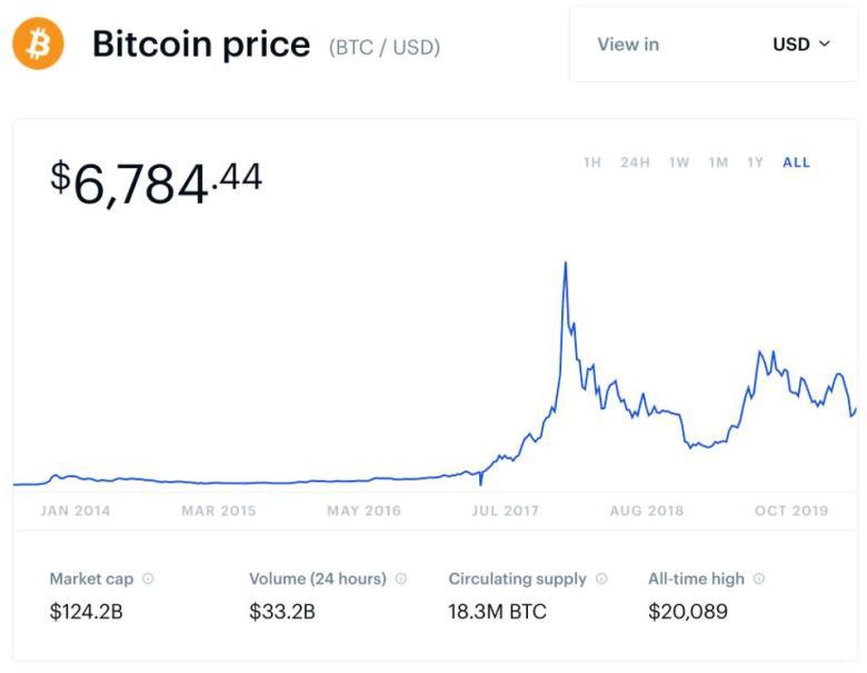 bitcoin, bitcoin price, coronavirus, Goldman Sachs, chart