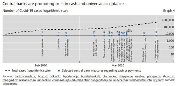 Blockchain: Central banks response over the number of cases