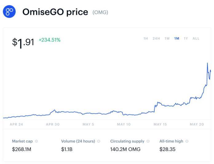 bitcoin, bitcoin price, omiseGo, omiseGo price, crypto, chart