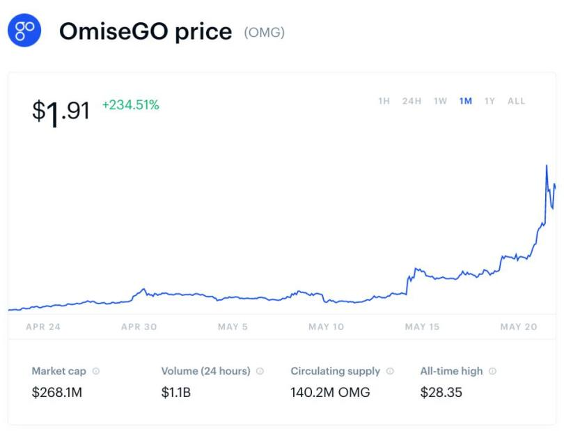 bitcoin, bitcoin price, omiseGo, omiseGo price, crypto, chart